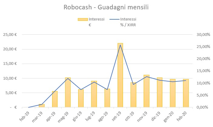 RoboCash Guadagni Febbraio 2020