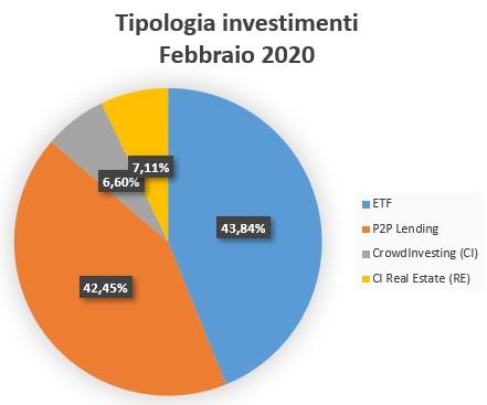 Tipologia Investimenti Febbraio 2020