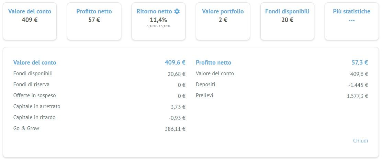 Bondora Overview Aprile 2020