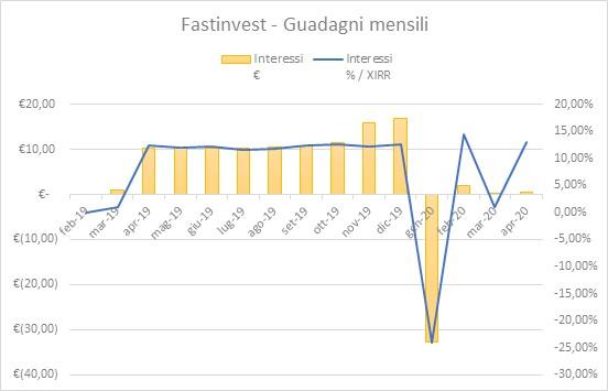 FastInvest Guadagni Aprile 2020