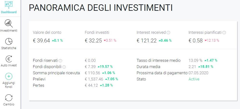 FastInvest Overview Aprile 2020