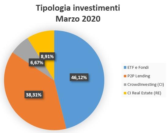 Tipologia Investimenti Marzo 2020