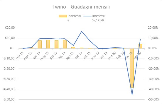 Twino Guadagni Aprile 2020
