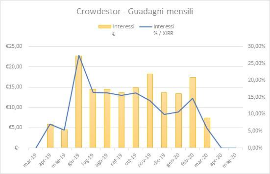 Crowdestor Guadagni Maggio-2020