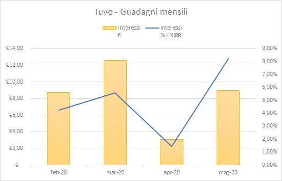 Iuvo Guadagni Maggio-2020