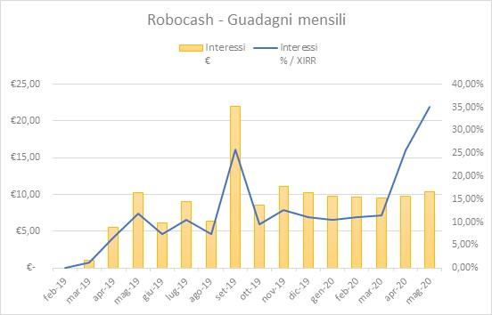 RoboCash Guadagni Maggio-2020