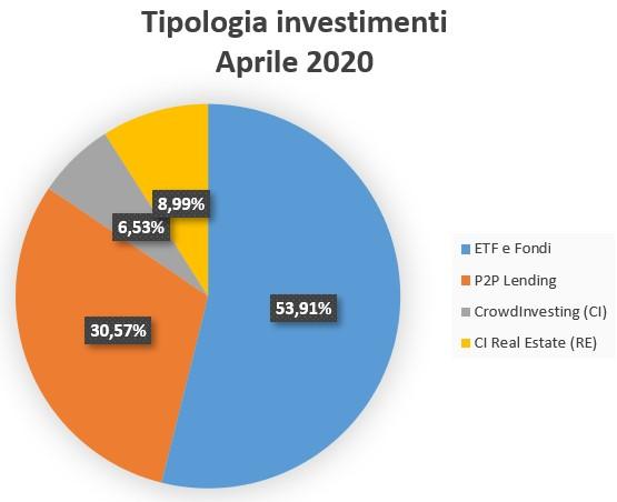 Tipologia Investimenti Aprile 2020