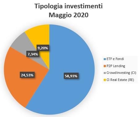 Tipologia Investimenti Maggio 2020