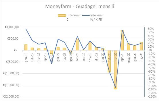 Moneyfarm Guadagni Luglio-2020