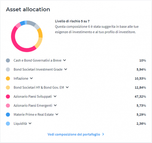Asset allocation Moneyfarm