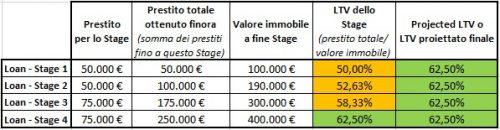 Tabella LTV su Stage Loans