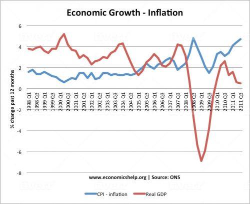 Inflazione e PIL storico del Regno Unito