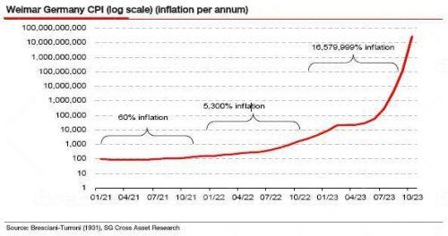 Iperinflazione di Weimar